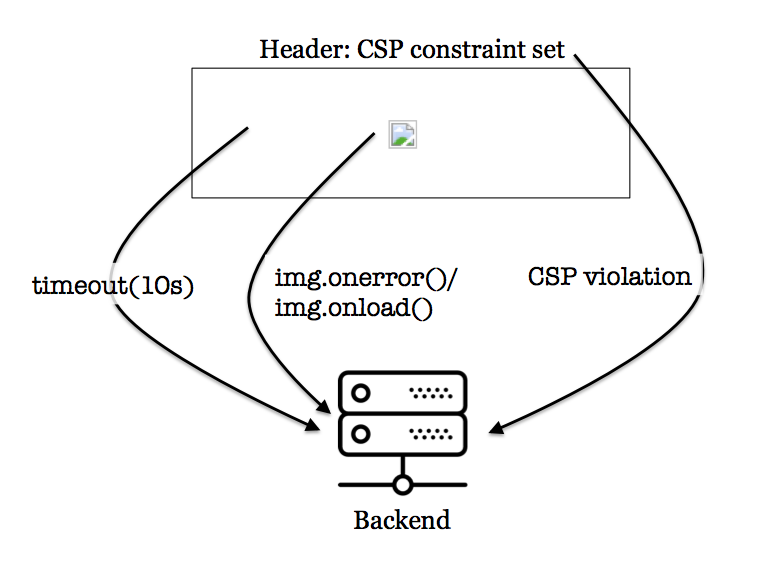 Scheme of the CSP testing tool.
